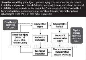 shoulder-instability-paradigm-WEB
