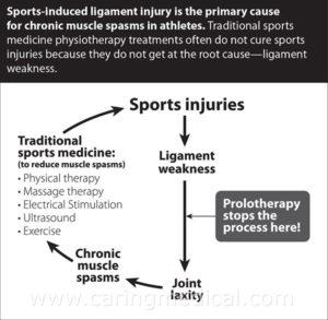 Sports Injury Circle