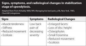 Spondylosis-Chart