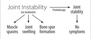 joint-stability