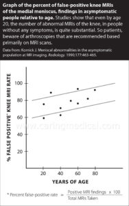MRI False Positive Rates