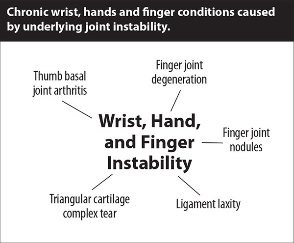 Hand Instability