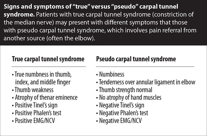 carpal tunnel syndrome – caring medical, Cephalic Vein