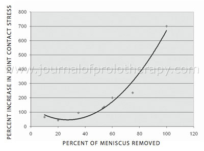 Increase in joint contact stress versus percent of meniscus removed