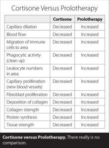 Cortisone vs. Prolotherapy