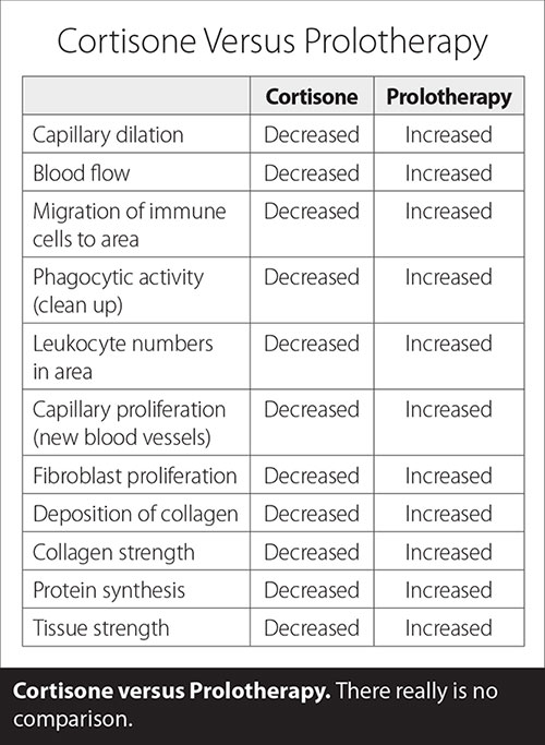 Alternative to steroid injection positive facts about steroids