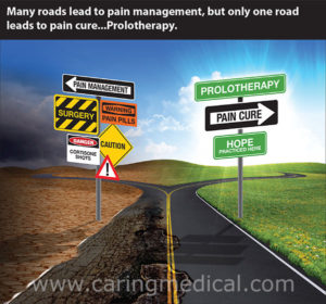 Prolotherapy leads to pain cure