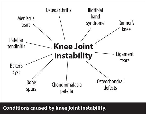 Knee joint instability conditions