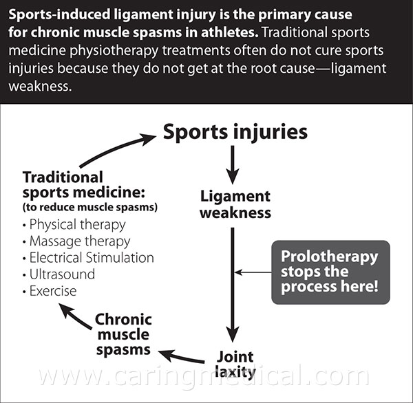 Sports ligament injury