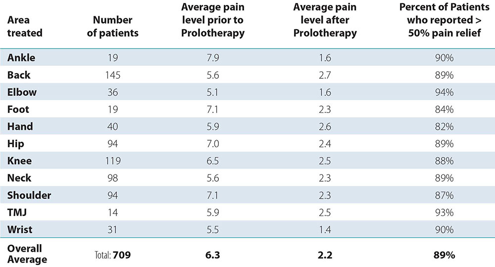 prolotherapy study results