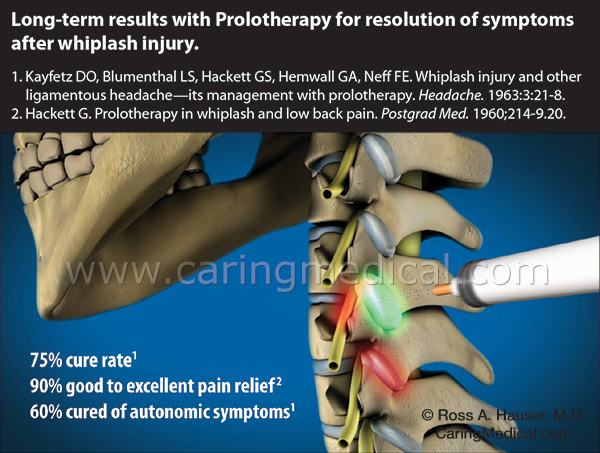 Long-term results with Prolotherapy