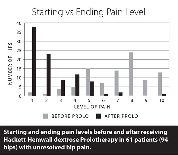 Hip patient pain levels after Prolotherapy